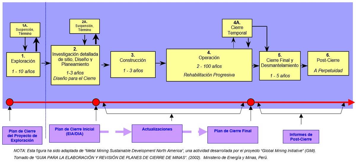 Ciclos en el desarrollo de una Mina