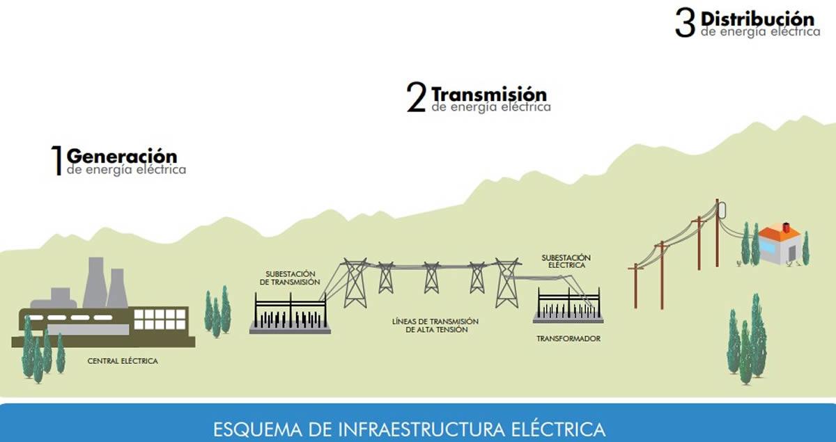 PAD-Actividades Electricas